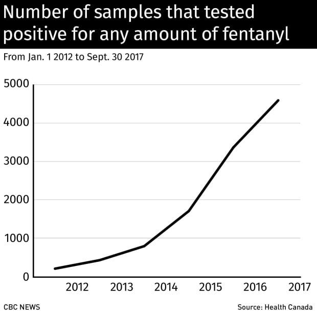 Fentanyl in street drugs