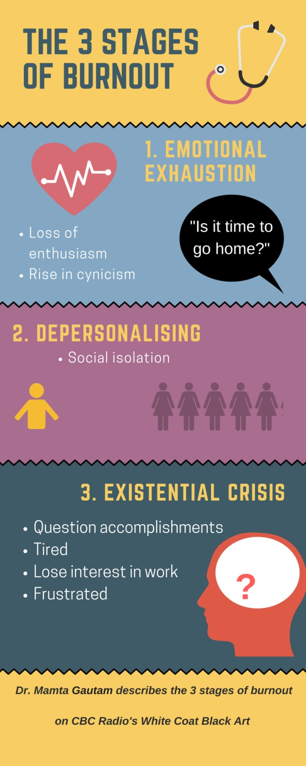 Doctor burn out inforgraphic