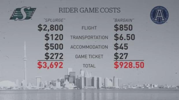 Rider costs graphics