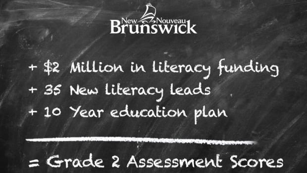 The Liberal government is taking credit for a 1.9 per cent gain in literacy among Grade 2 students, but the results still fall short of the government's own minimum target.