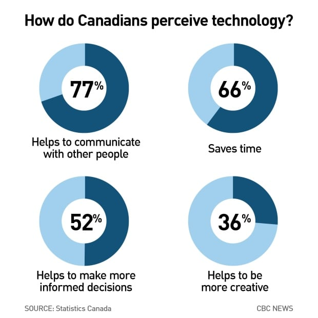 Advantages of technology graphic