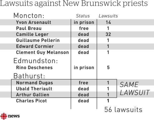 Priests lawsuits