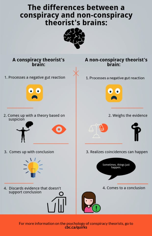 https://i.cbc.ca/1.4407952.1510953736!/fileImage/httpImage/image.png_gen/derivatives/original_620/conspiracy-theory-graphic.png
