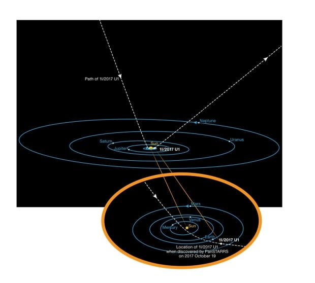 Orbit of 'Oumuamua' asteroid