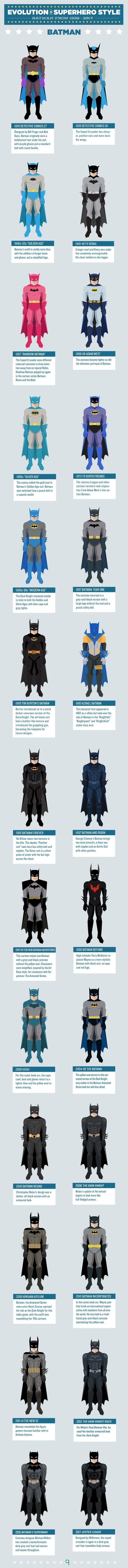 Batman, 1939-2017