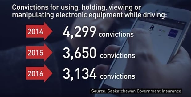 Sask distracted driving convictions