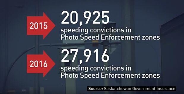 Photo Speed Enforcement Sask
