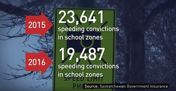 School zone speed convictions Sask