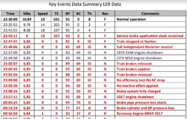 Key Events Data Summary
