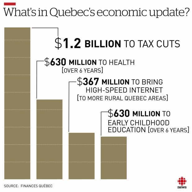 2017 Quebec fall economic update