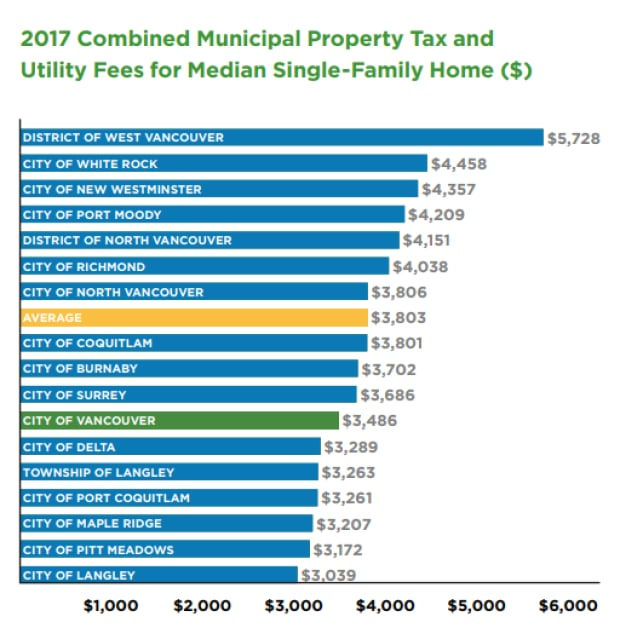 Vancouver taxes