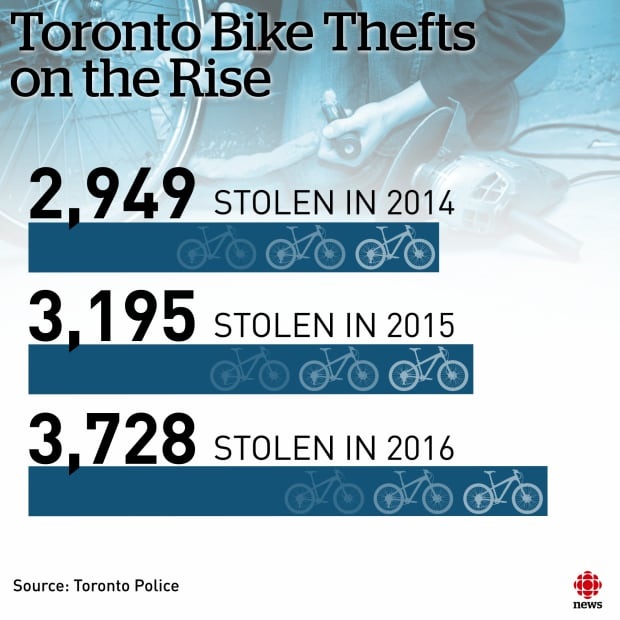 Toronto Bike Thefts on the Rise