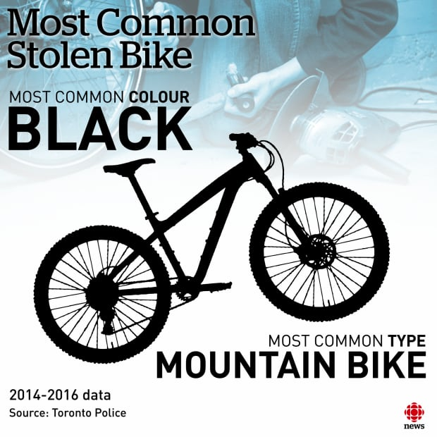 most common stolen bike