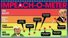 impeach-o-meter