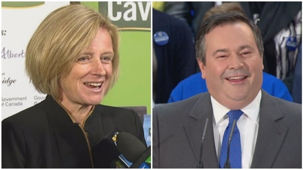A new Insights West poll finds the UCP led by Jason Kenney has 46 per cent support of decided voters while Premier Rachel Notley's NDP are more popular among young voters.