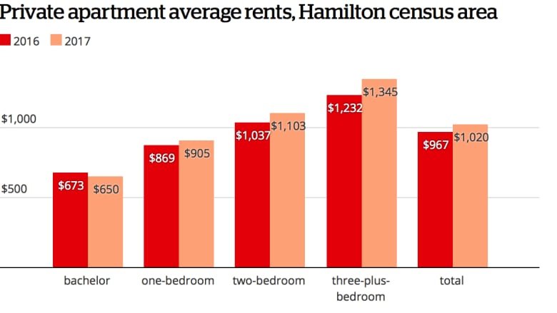 In 2017, apartments in Hamilton got more expensive and tougher to