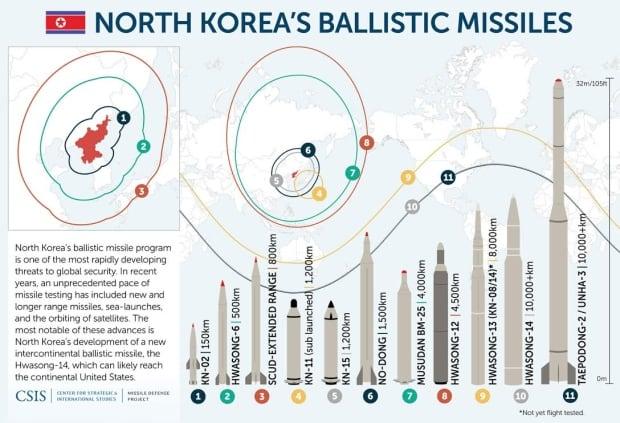 north-koreas-ballistic-missiles-graphic