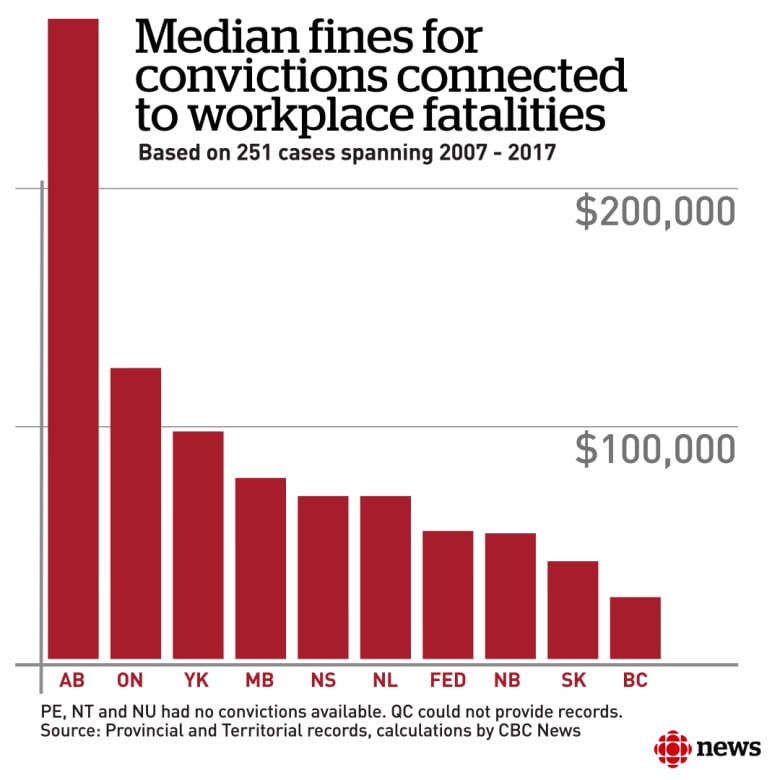 penalties when workers die on the job don t go far enough say