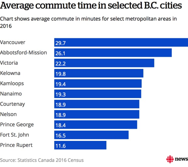 Average commute time in selected B.C. cities