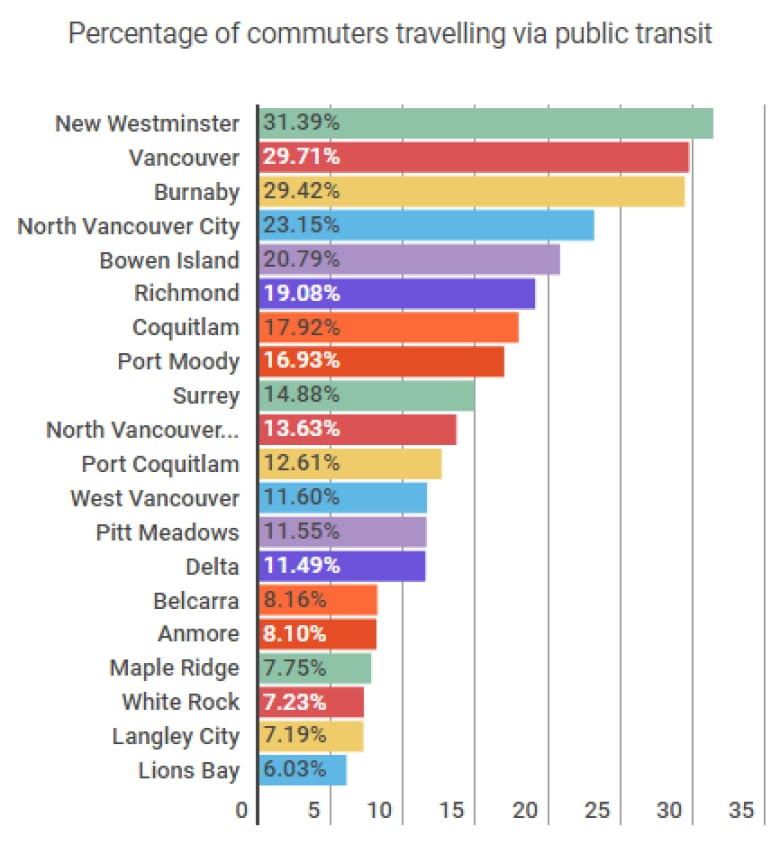 How do people in Metro Vancouver get to work? 4 interesting