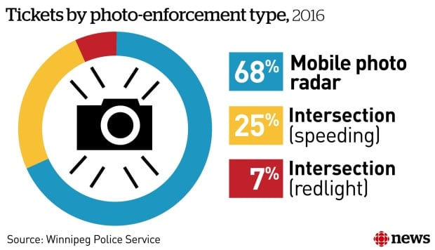 Mobile photo radar tickets Winnipeg