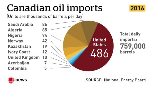 canadian-oil-imports.jpg