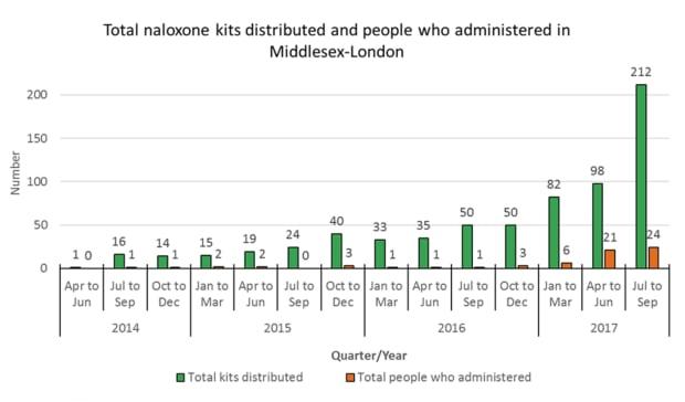 Naloxone distribution London