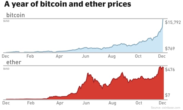 ether and bitcoin prices cryptocurrencies
