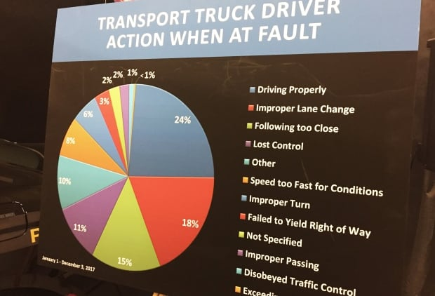 OPP transport truck driver data