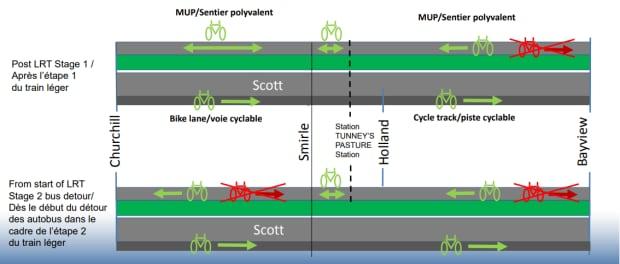 scott street multi-use pathway diagram lrt ottawa