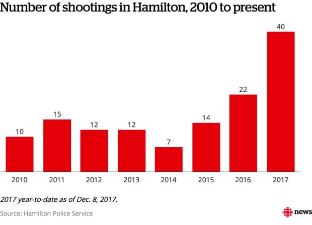 Shootings in Hamilton
