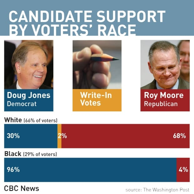 Alabama poll 1