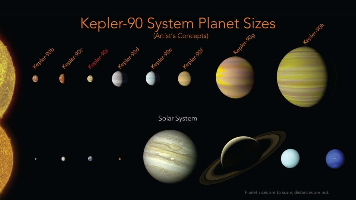 Scientists use AI to discover an 8th planet orbiting a distant star