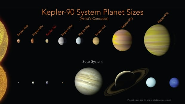 The Kepler-90 planets have a similar configuration to our solar system, with small planets orbiting close to the star, and the larger planets farther away from it.