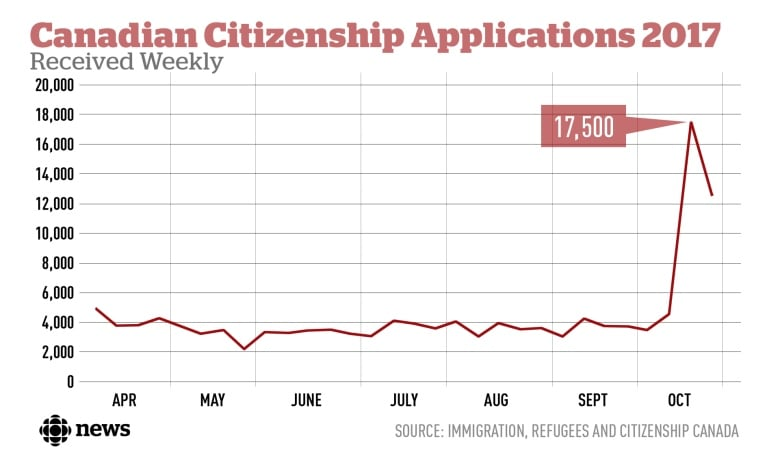 Canadian citizenship applications surge after government