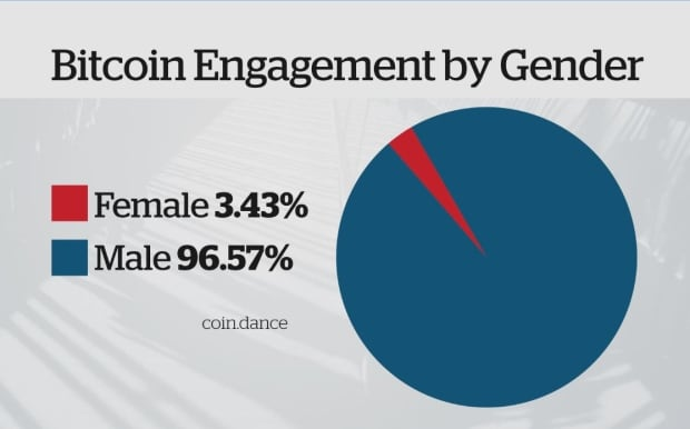 bitcoin engagement gender