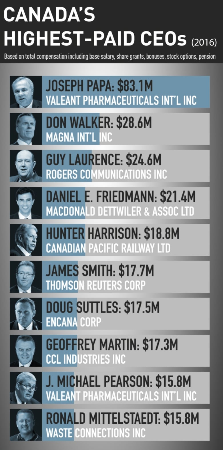 Canada's top CEOs earn 200 times an average worker's salary: report