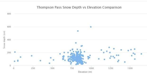 Snow data