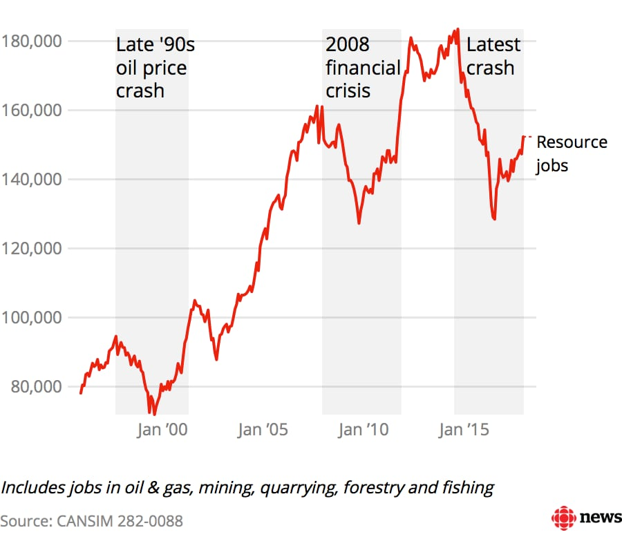 16c2edee547 Why Alberta s economic  recovery  feels so different this time
