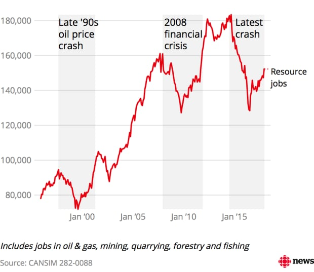 Alberta resource sector employment