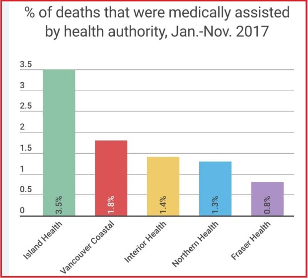 medically assisted death by region