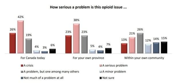 opioid crisis angus reid poll