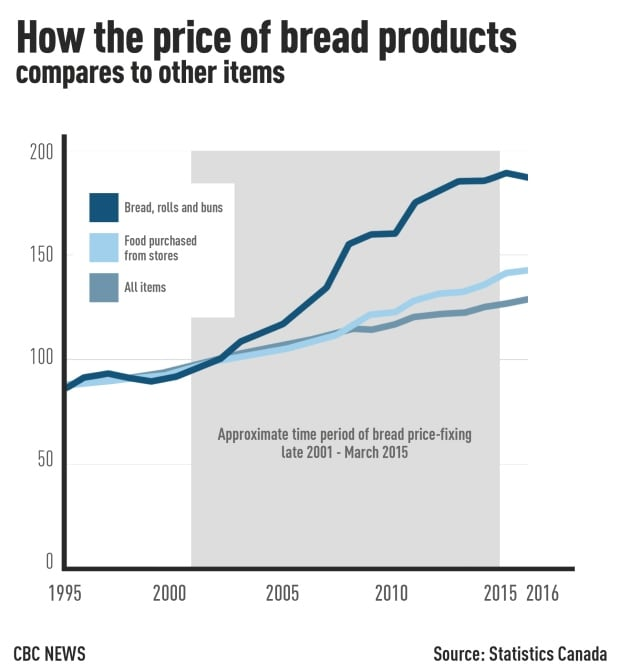 Bread price-fixing