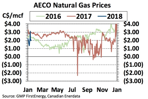 GMP FirstEnergy natural gas prices