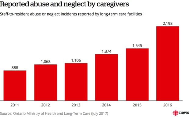 Abuse and neglect of elderly Ontario care patients