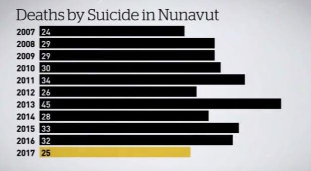 Nunavut suicide stats