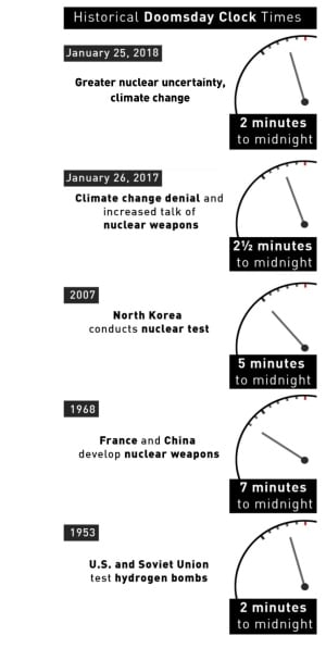 Doomsday Clock graphic