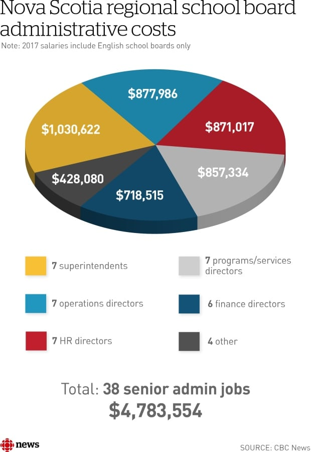 NS school board costs - graphic