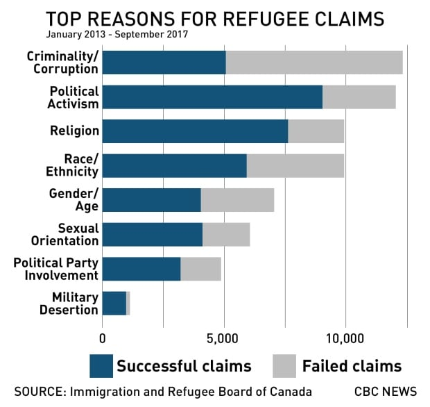 Refugee reasons graphic