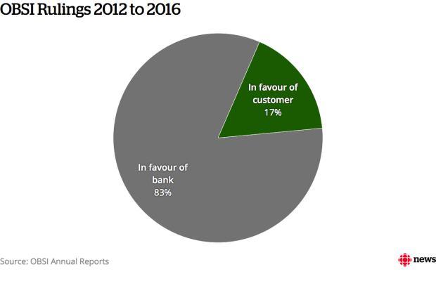 OBSI Rulings 2012-2016